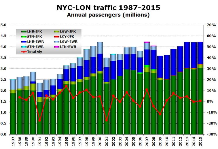 NYC-LON traffic 1987-2015 annual passengers