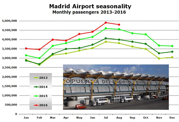 Chart: Madrid Airport seasonality Monthly passengers 2013-2016