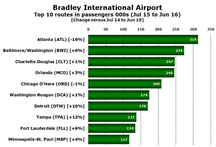 Chart: Bradley International Airport Top 10 routes in passengers 000s (Jul 15 to Jun 16) [Change versus Jul 14 to Jun 15]