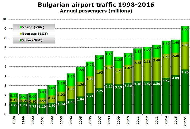 Chart: Bulgarian airport traffic 1998-2016 Annual passengers (millions)