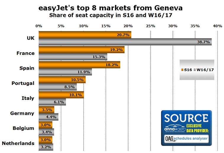 easyJet has almost 40 percent of Geneva market in 2016