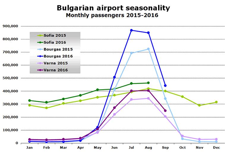 Chart: Bulgarian airport seasonality Monthly passengers 2015-2016