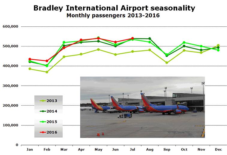 Chart: Bradley International Airport seasonality Monthly passengers 2013-2016