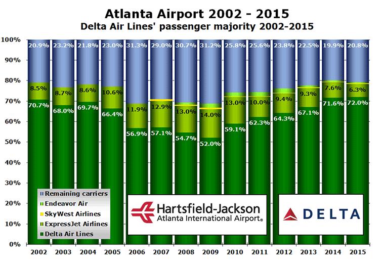 Chart: Atlanta Airport 2002 - 2015 Delta Air Lines' passenger majority 2002-2015