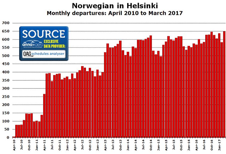 Norwegian in Helsinki Monthly departures: April 2010 to March 2017