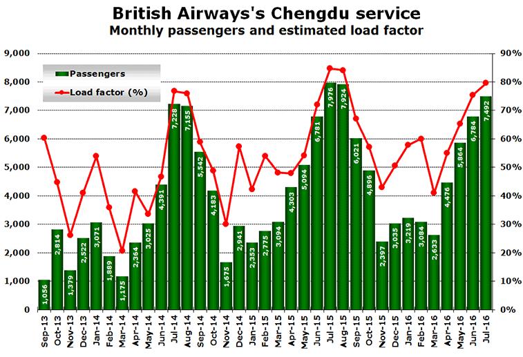 PESTLE Analysis of British Airways