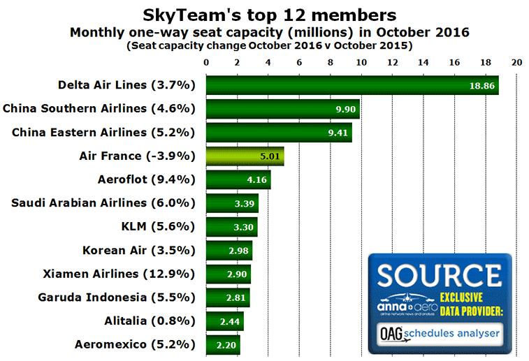 cht-top-12-members