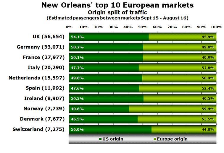 Chart: New Orleans' top 10 European markets Origin split of traffic (Estimated passengers between markets Sept 15 - August 16)