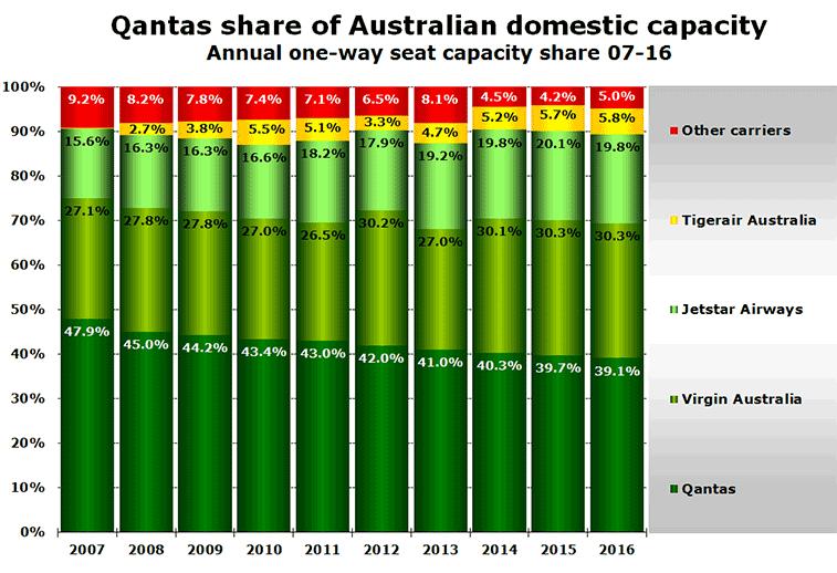 Chart: Qantas share of Australian domestic capacity Annual one-way seat capacity share 07-16