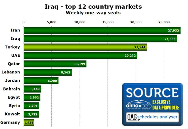 Source: OAG Schedules Analyser w/c 22 November.
