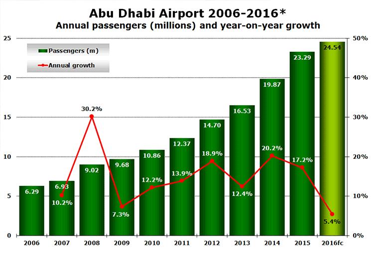 Source: Abu Dhabi Airports Company.