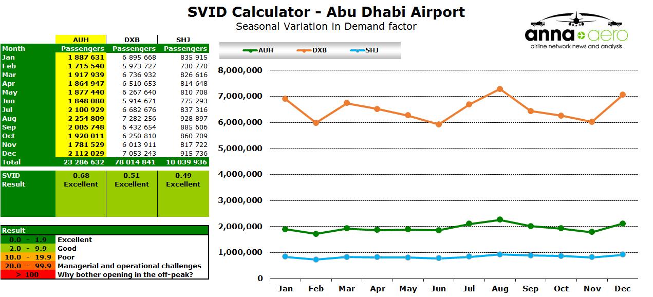 Source: Individual Airports.
