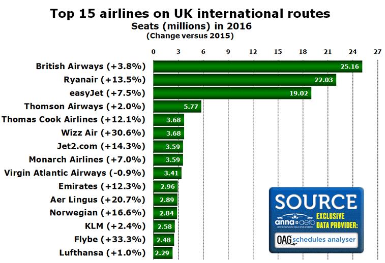 British Airways SWOT Analysis, Competitors & USP