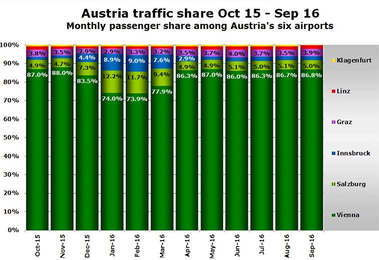 austriaairportpassengersplit