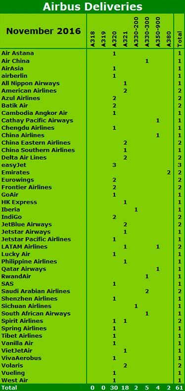 Source: Airbus.