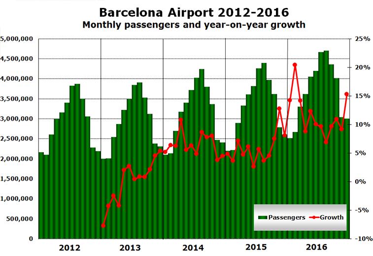 Barcelona Airport passenger growth