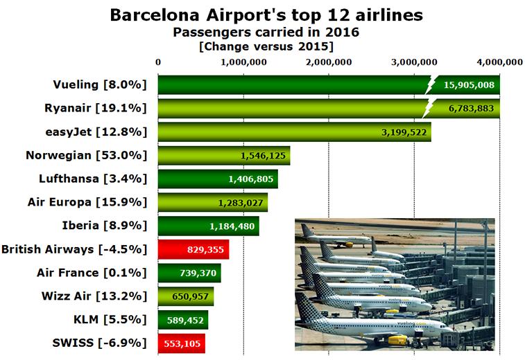 Barcelona top 12 airlines 2016
