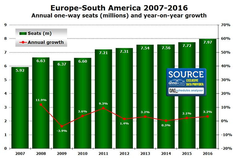 Europe-South America seats 2007-2016