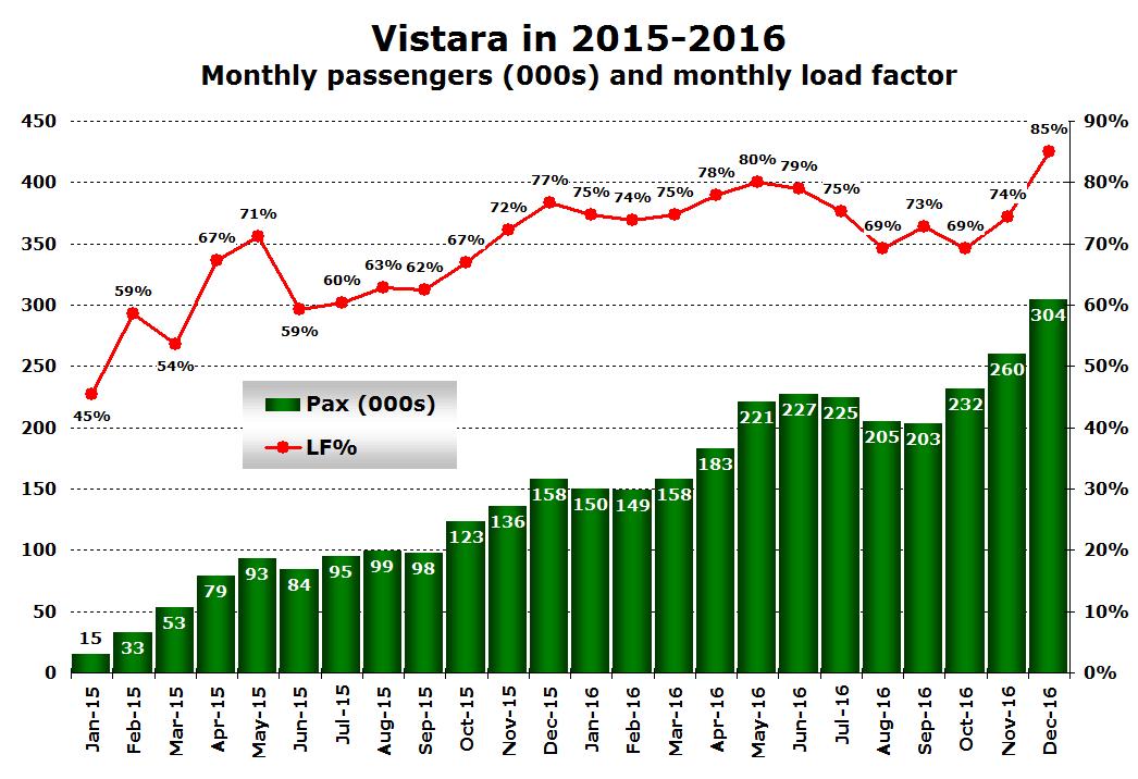 Vistara monthly passengers 2015-2016