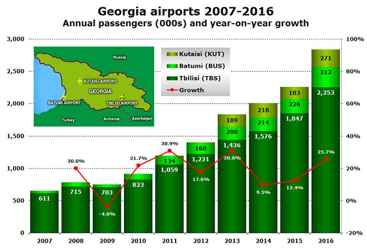Annual traffic in Georgia 2007-2016