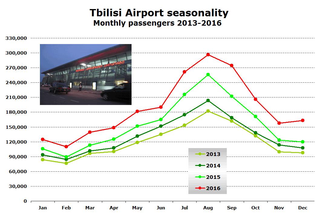 Seasonality of Tbilisi Airport in Georgia