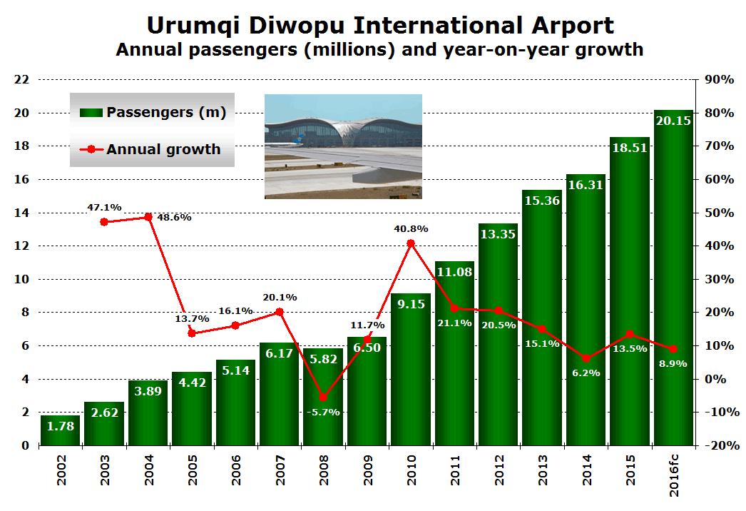 Urumqi Airport traffic 2002 to 2016