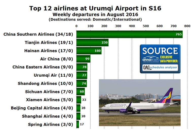 Urumqi Airport top 12 airlines in S16