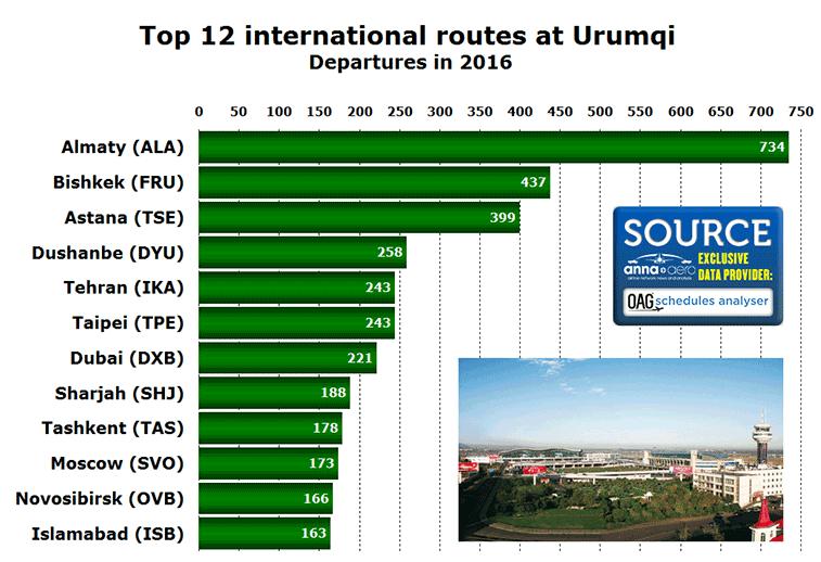 Urumqi Airport top 12 international routes 2016