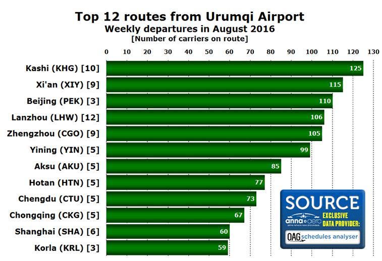 Urumqi Airport top 12 domestic routes in S16
