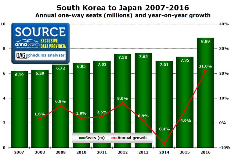 Source: OAG Schedules Analyser 2007-2016.