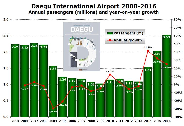 Daegu AIrport traffic 2000 to 2016