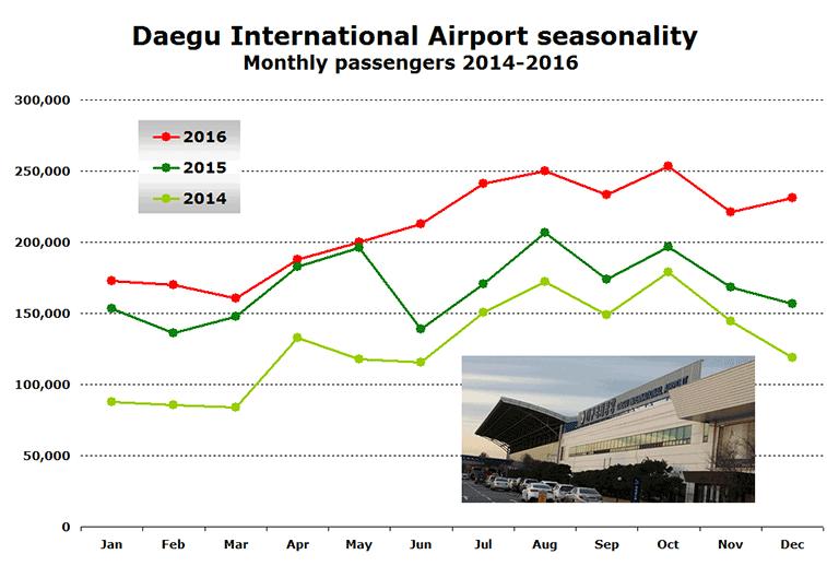 Daegu Airport monthly traffic 2014 to 2016