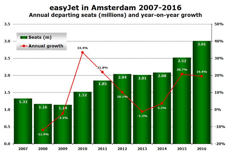 easyJet capacity at Amsterdam 2007 to 2016