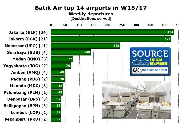 Top 14 airports for Batik Air in W16/17