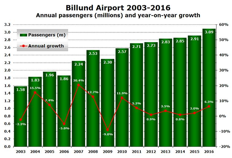 Billund Airport traffic 2003 to 2016