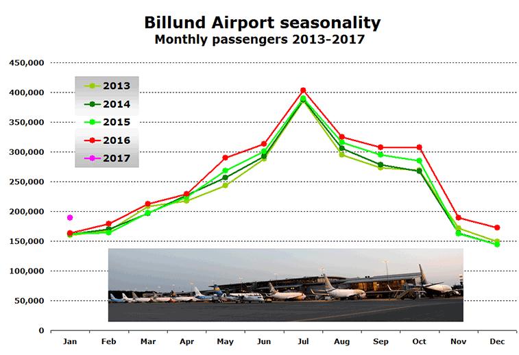 Billund Airport monthly traffic 2013 to 2017