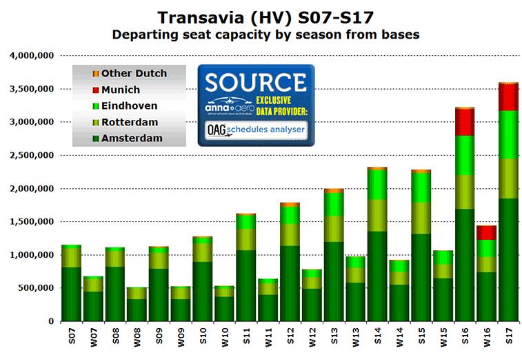 Transavia seats by season S07-S17