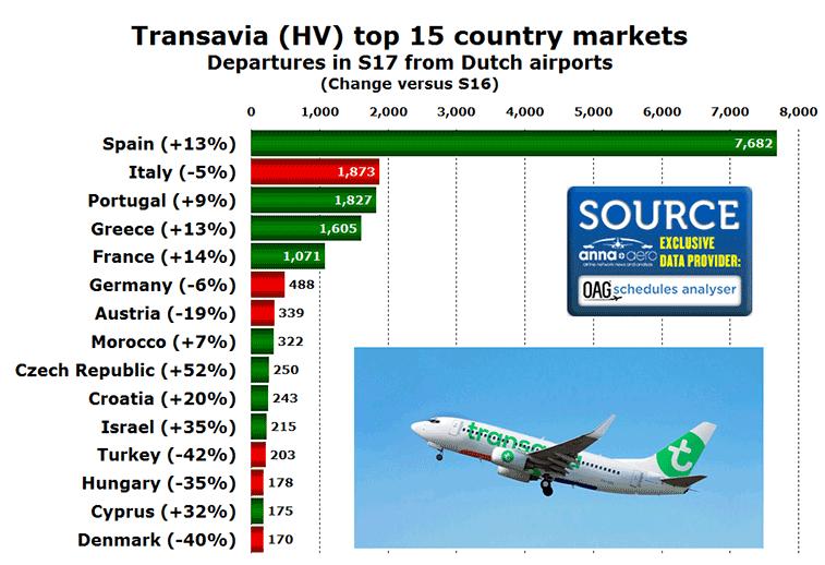 Transavia top 15 country markets from Netherlands