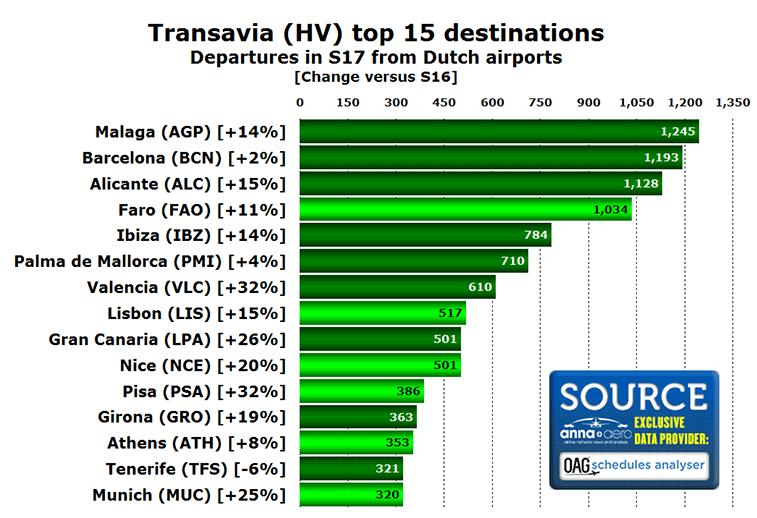 Transavia top 15 destinations in S17