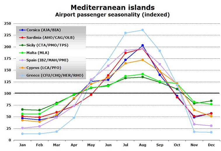 Seasonality of Mediterranean islands