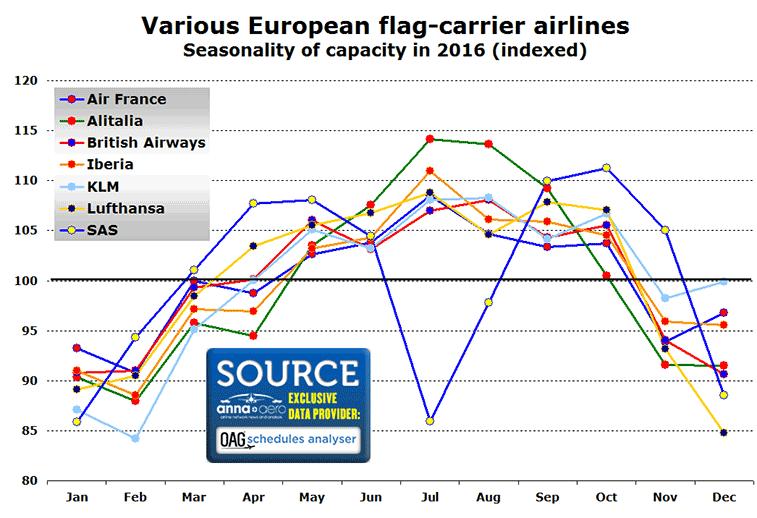 Seasonality of various European national airlines