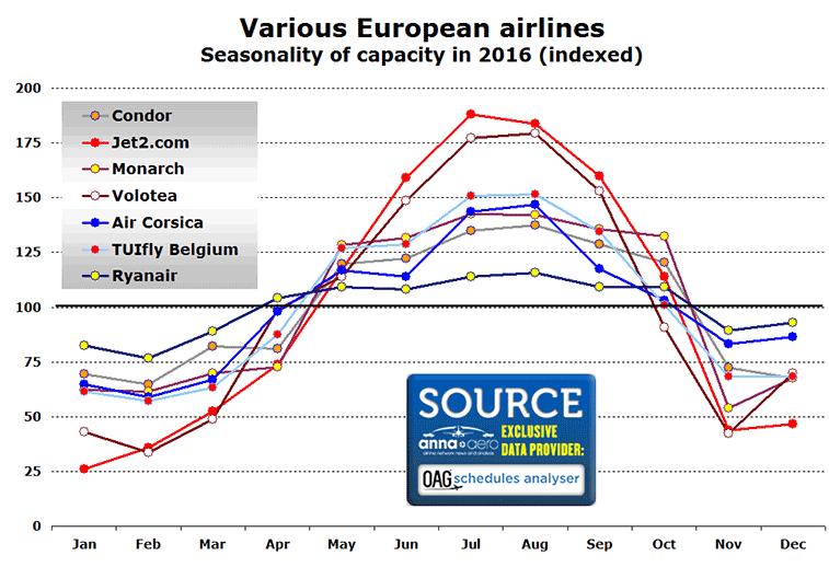 Seasonality of various European leisure airlines