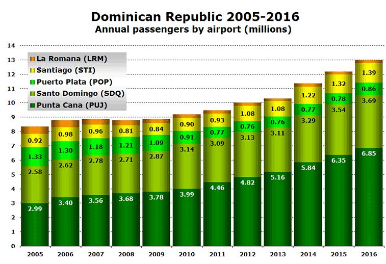 Dominican Republic traffic 2005 to 2016