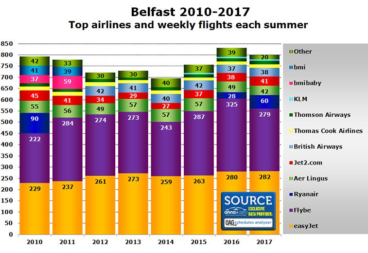 Belfast's top airlines
