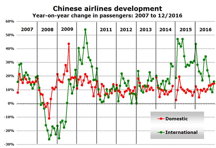 China domestic and international traffic growth