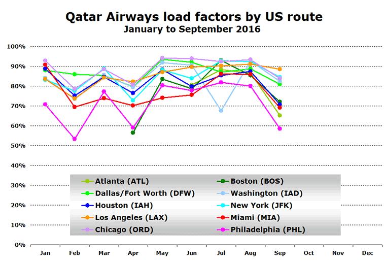 Qatar Airways LF on US routes in 2016