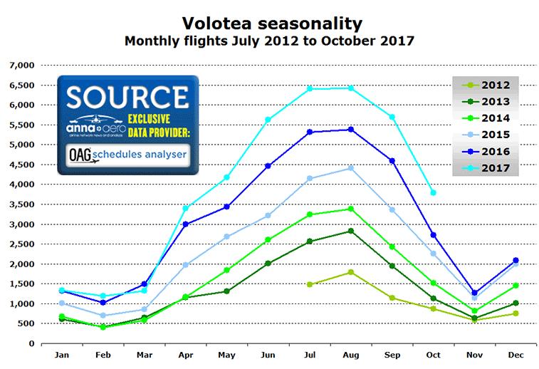 Volotea seasonality of flights