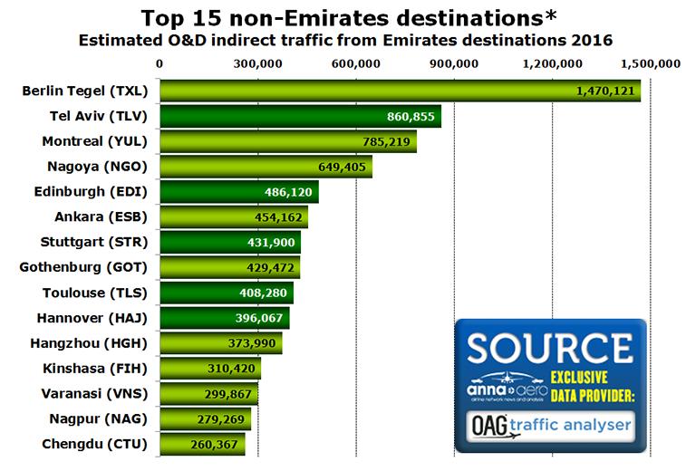 TOP 15 unserved Emirates destinations