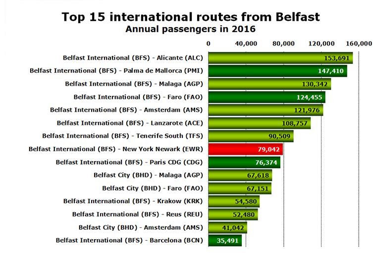 Belfast top international routes