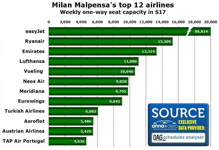 Milan Malpensa top 12 airlines